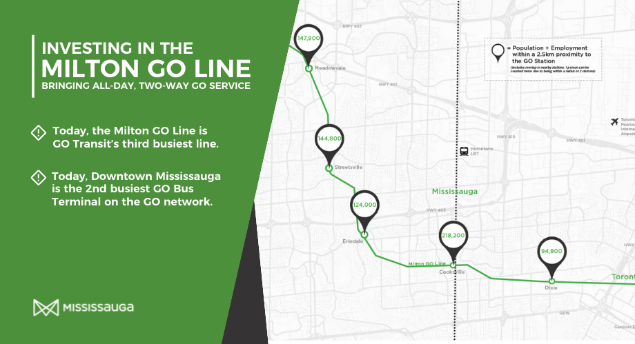 Mississauga Calls On Governments to Work Together on All-Day, Two-Way GO Rail Service on the Milton Line
